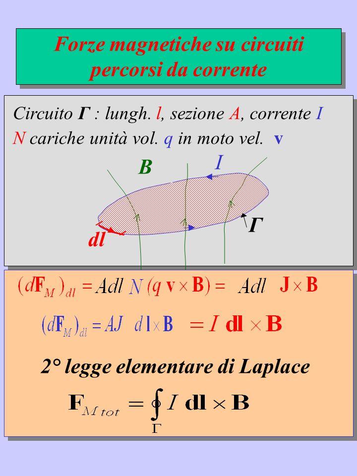 Circuito Γ : lungh. l, sezione A, corrente I N cariche unità vol. q in moto vel. v I Γ Forze magnetiche su circuiti percorsi da corrente B dl 2° legge