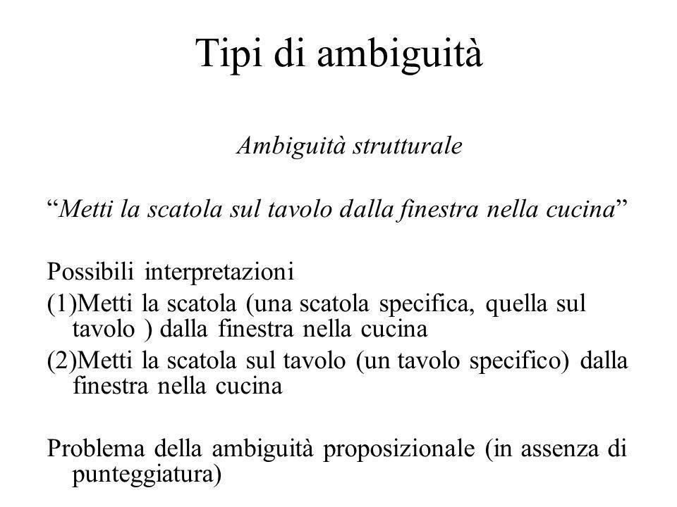 Tipi di ambiguità Ambiguità strutturale Metti la scatola sul tavolo dalla finestra nella cucina Possibili interpretazioni (1)Metti la scatola (una scatola specifica, quella sul tavolo ) dalla finestra nella cucina (2)Metti la scatola sul tavolo (un tavolo specifico) dalla finestra nella cucina Problema della ambiguità proposizionale (in assenza di punteggiatura)