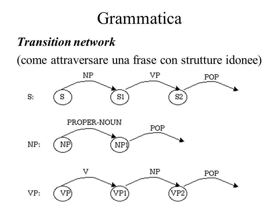 Grammatica Transition network (come attraversare una frase con strutture idonee)