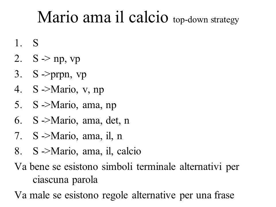 Mario ama il calcio top-down strategy 1.S 2.S -> np, vp 3.S ->prpn, vp 4.S ->Mario, v, np 5.S ->Mario, ama, np 6.S ->Mario, ama, det, n 7.S ->Mario, ama, il, n 8.S ->Mario, ama, il, calcio Va bene se esistono simboli terminale alternativi per ciascuna parola Va male se esistono regole alternative per una frase