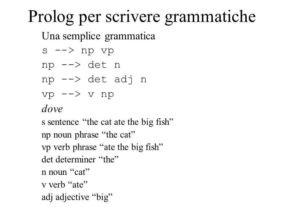 Prolog per scrivere grammatiche Una semplice grammatica s --> np vp np --> det n np --> det adj n vp --> v np dove s sentence the cat ate the big fish np noun phrase the cat vp verb phrase ate the big fish det determiner the n noun cat v verb ate adj adjective big
