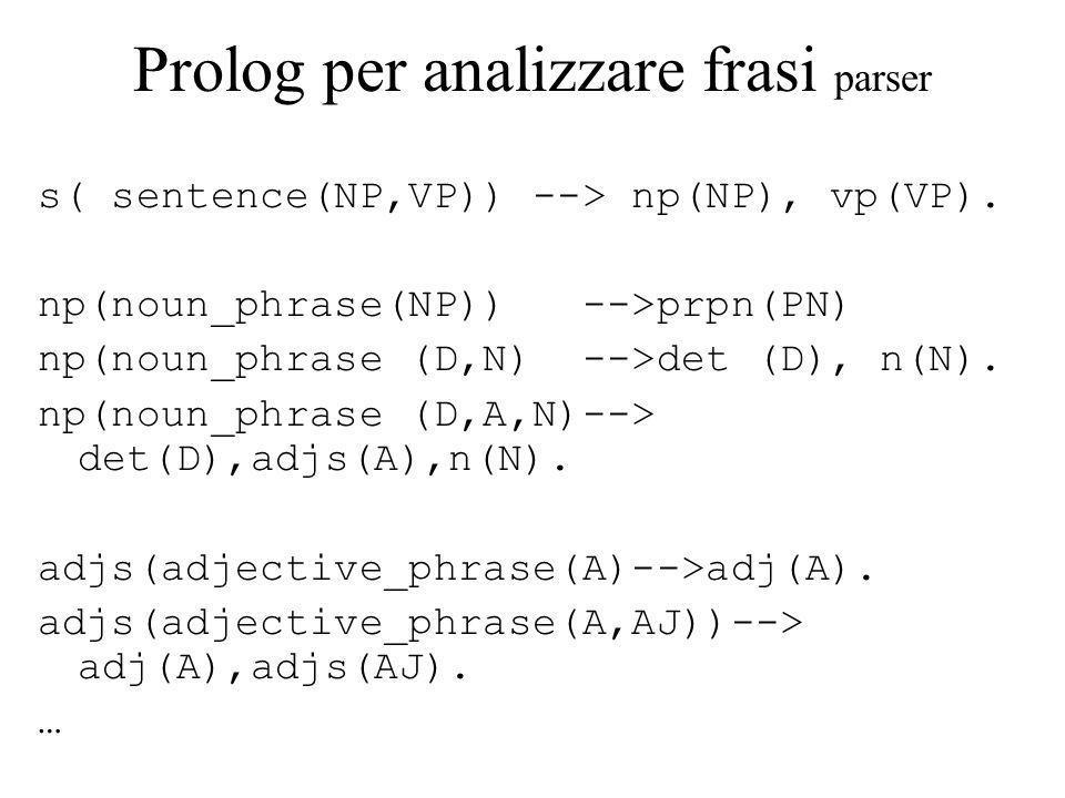 Prolog per analizzare frasi parser s( sentence(NP,VP)) --> np(NP), vp(VP).