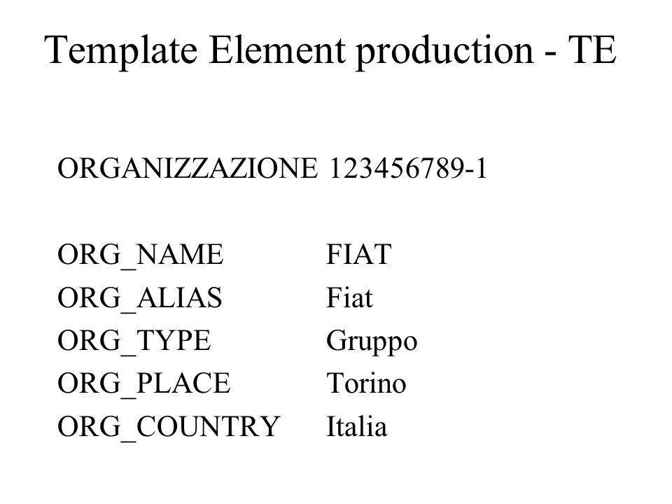 Template Element production - TE ORGANIZZAZIONE 123456789-1 ORG_NAMEFIAT ORG_ALIASFiat ORG_TYPEGruppo ORG_PLACETorino ORG_COUNTRYItalia