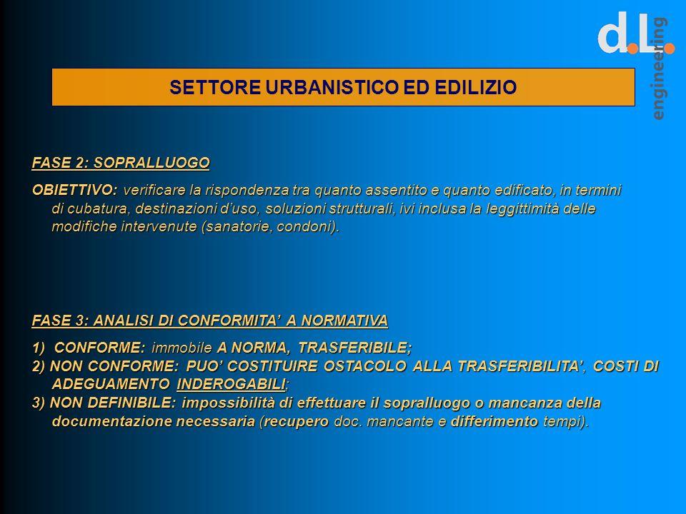 SETTORE URBANISTICO ED EDILIZIO FASE 2: SOPRALLUOGO OBIETTIVO: verificare la rispondenza tra quanto assentito e quanto edificato, in termini di cubatu