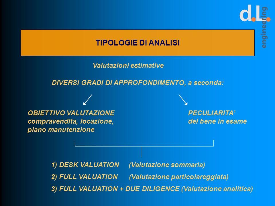 TIPOLOGIE DI ANALISI 1) DESK VALUATION (Valutazione sommaria) 2) FULL VALUATION (Valutazione particolareggiata) 3) FULL VALUATION + DUE DILIGENCE (Val