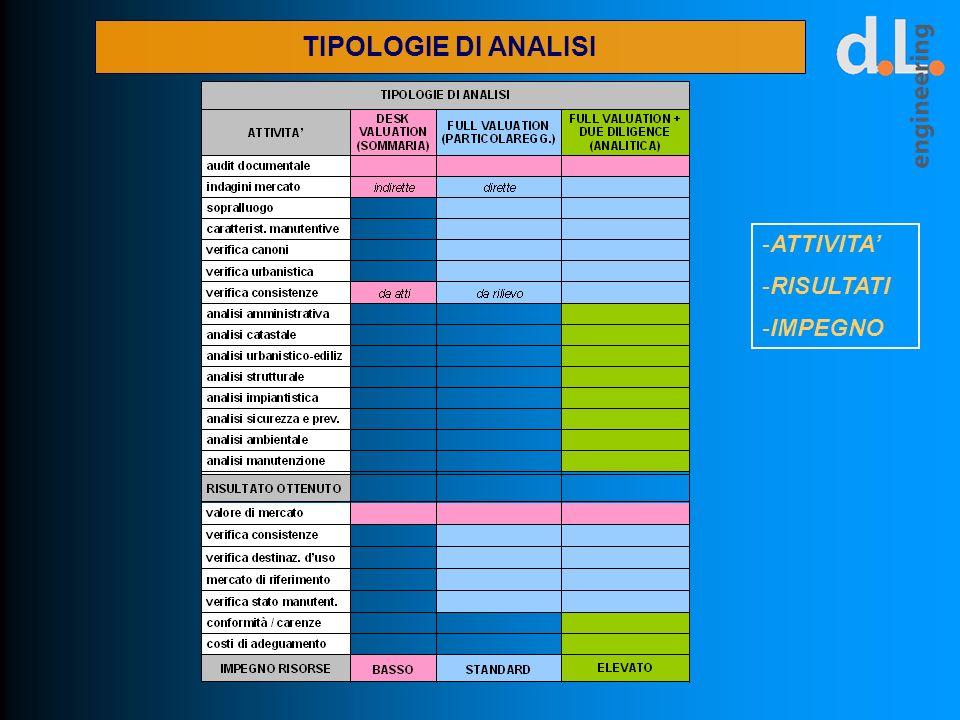 TIPOLOGIE DI ANALISI -ATTIVITA -RISULTATI -IMPEGNO