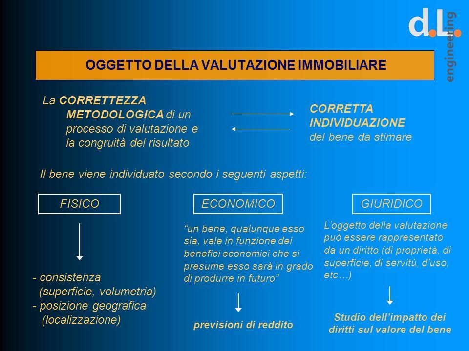 OGGETTO DELLA VALUTAZIONE IMMOBILIARE La CORRETTEZZA METODOLOGICA di un processo di valutazione e la congruità del risultato Il bene viene individuato