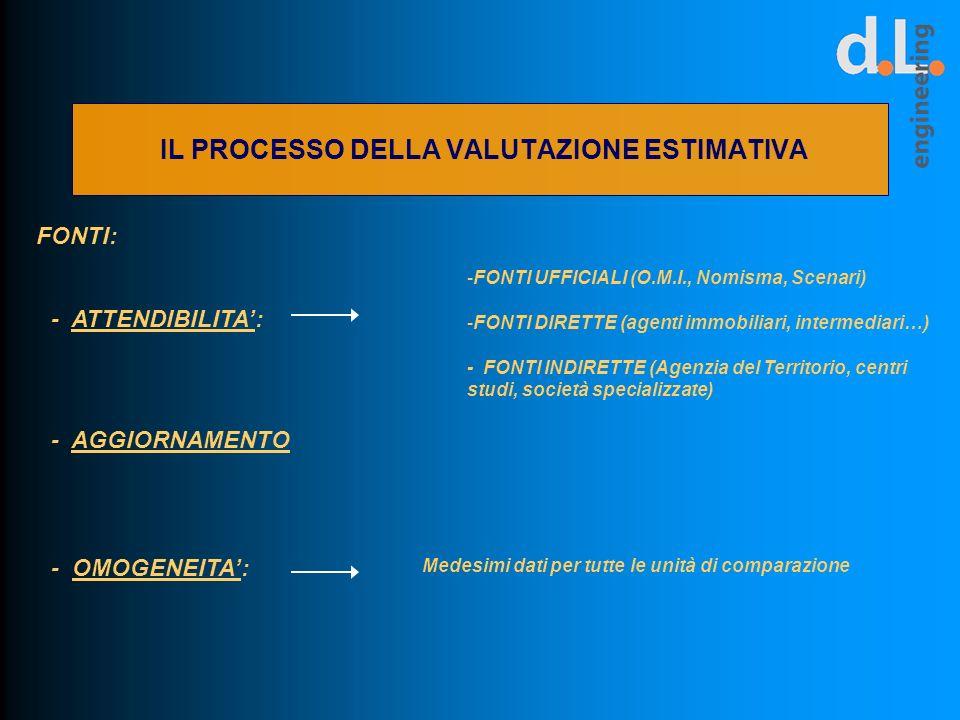IL PROCESSO DELLA VALUTAZIONE ESTIMATIVA FONTI: -FONTI UFFICIALI (O.M.I., Nomisma, Scenari) -FONTI DIRETTE (agenti immobiliari, intermediari…) - FONTI