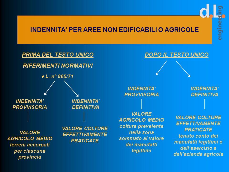 INDENNITA PER AREE NON EDIFICABILI O AGRICOLE PRIMA DEL TESTO UNICO INDENNITA PROVVISORIA DOPO IL TESTO UNICO RIFERIMENTI NORMATIVI L. n° 865/71 VALOR