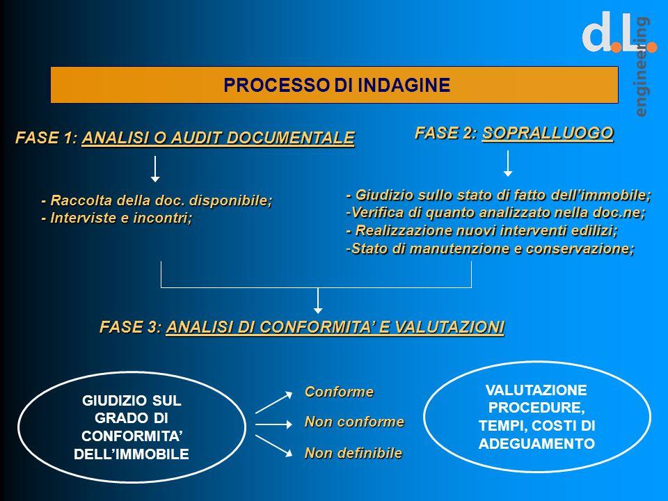 SETTORE AMMINISTRATIVO FASE 3: ANALISI DI CONFORMITA A NORMATIVA 1) CONFORME: immobile A NORMA, TRASFERIBILE; 2) NON CONFORME: NON TRASFERIBILE, COSTI DI ADEGUAMENTO INDEROGABILI; 3) NON DEFINIBILE: impossibilità di effettuare il sopralluogo o mancanza della documentazione necessaria (recupero doc.