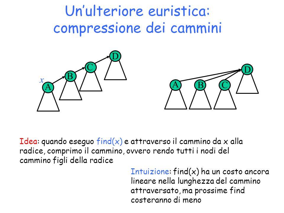 Unulteriore euristica: compressione dei cammini Copyright © 2004 - The McGraw - Hill Companies, srl 34 Idea: quando eseguo find(x) e attraverso il cam