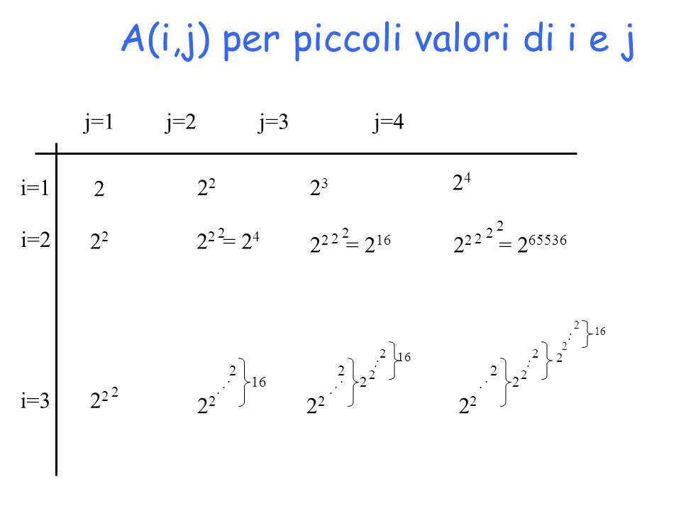 A(i,j) per piccoli valori di i e j 2 2323 2424 2 2 2 2 = 2 4 2 2 2 = 2 65536 2 2 2 2 2 = 2 16 2 2 2 2 2 2 16 2 2 2 2 2 2 2 2 2 2 2 2 2.............. j
