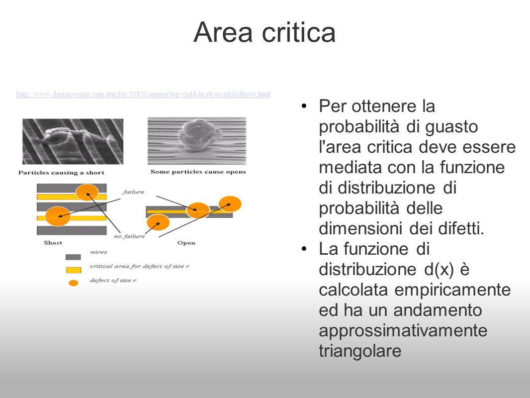Area critica Per ottenere la probabilità di guasto l'area critica deve essere mediata con la funzione di distribuzione di probabilità delle dimensioni