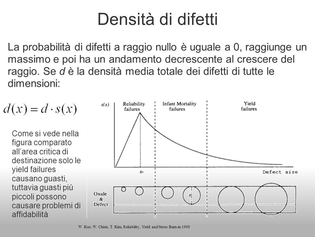 Densità di difetti La probabilità di difetti a raggio nullo è uguale a 0, raggiunge un massimo e poi ha un andamento decrescente al crescere del raggi