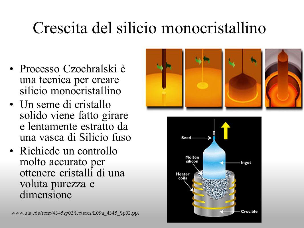 Crescita del silicio monocristallino Processo Czochralski è una tecnica per creare silicio monocristallino Un seme di cristallo solido viene fatto gir