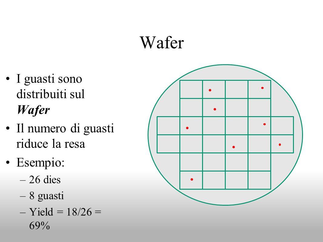 Wafer I guasti sono distribuiti sul Wafer Il numero di guasti riduce la resa Esempio: –26 dies –8 guasti –Yield = 18/26 = 69%