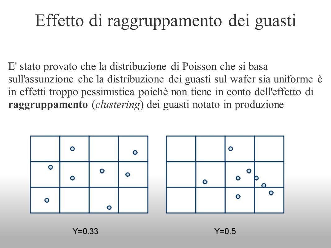 Effetto di raggruppamento dei guasti E' stato provato che la distribuzione di Poisson che si basa sull'assunzione che la distribuzione dei guasti sul