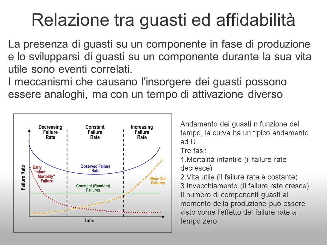 Relazione tra guasti ed affidabilità La presenza di guasti su un componente in fase di produzione e lo svilupparsi di guasti su un componente durante