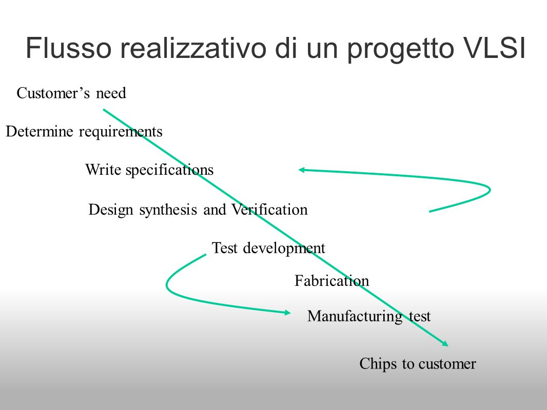 Flusso realizzativo di un progetto VLSI Determine requirements Write specifications Design synthesis and Verification Fabrication Manufacturing test C