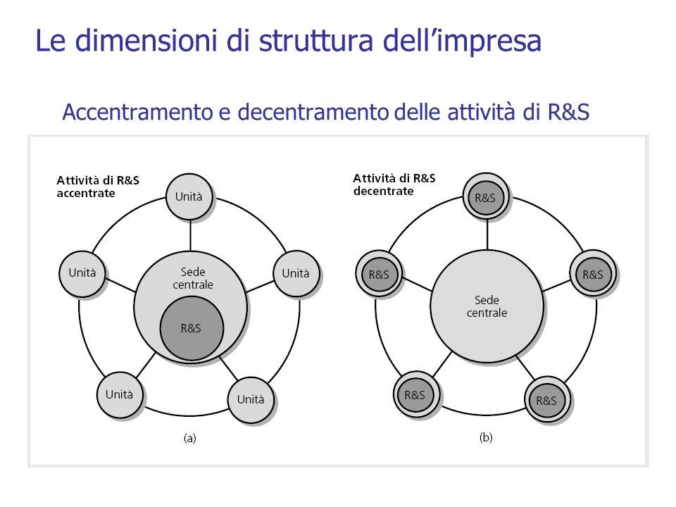 Accentramento e decentramento delle attività di R&S