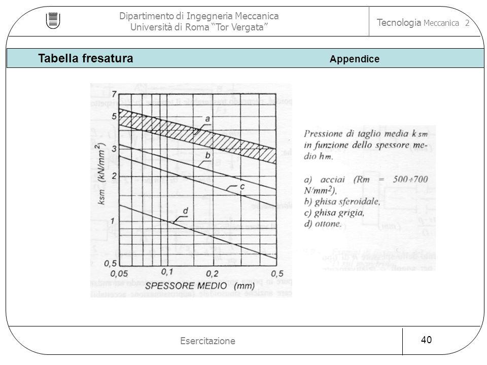 Dipartimento di Ingegneria Meccanica Università di Roma Tor Vergata Tecnologia Meccanica 2 Esercitazione 40 Tabella fresatura Appendice
