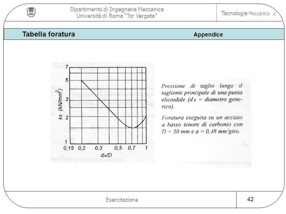 Dipartimento di Ingegneria Meccanica Università di Roma Tor Vergata Tecnologia Meccanica 2 Esercitazione 42 Tabella foratura Appendice