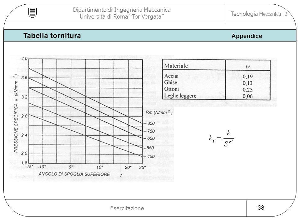 Dipartimento di Ingegneria Meccanica Università di Roma Tor Vergata Tecnologia Meccanica 2 Esercitazione 38 Tabella tornitura Appendice