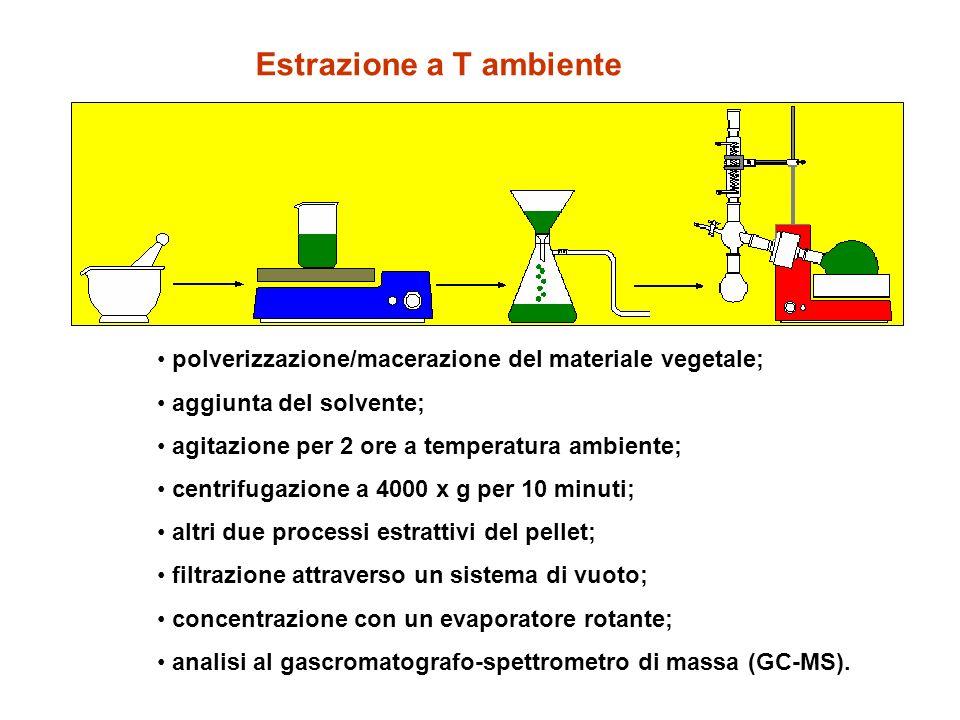 Estrazione a T ambiente polverizzazione/macerazione del materiale vegetale; aggiunta del solvente; agitazione per 2 ore a temperatura ambiente; centri