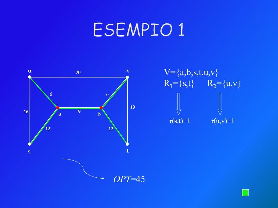 20 16 6 6 19 9 12 uv s t b a V={a,b,s,t,u,v} R 1 ={s,t} R 2 ={u,v} r(s,t)=1 r(u,v)=1 OPT=45...... ESEMPIO 1