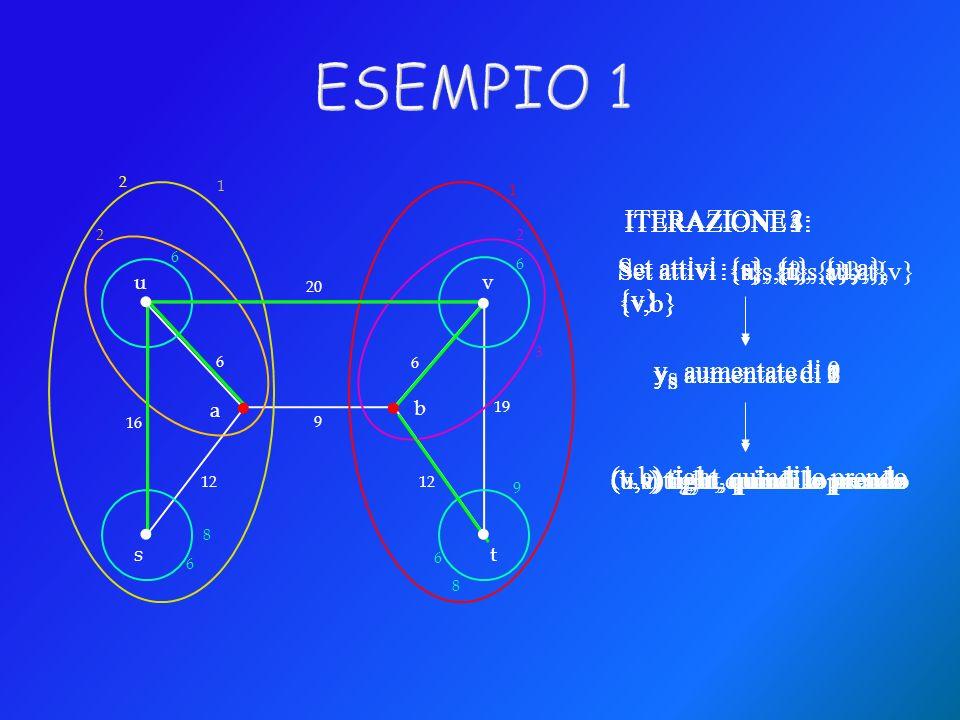 20 16 6 6 19 9 12 6 6 6 6 22 2 1...... ITERAZIONE 1: Set attivi :{s}, {t}, {u}, {v} y S aumentate di 6 (u,a) tight, quindi lo prendo ITERAZIONE 2: Set