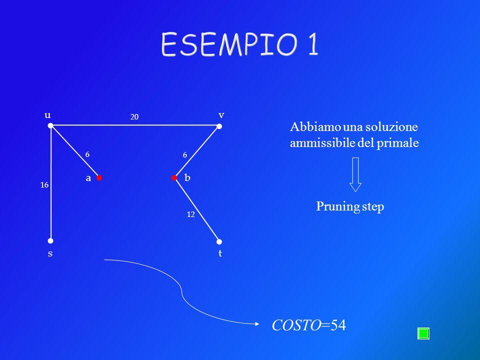 .... 20 16 6 6 12.. Abbiamo una soluzione ammissibile del primale COSTO=54 Pruning step u s v t ab ESEMPIO 1