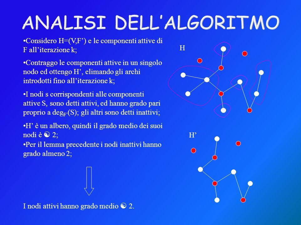 H H Considero H=(V,F) e le componenti attive di F alliterazione k; I nodi s corrispondenti alle componenti attive S, sono detti attivi, ed hanno grado pari proprio a deg F (S); gli altri sono detti inattivi; Contraggo le componenti attive in un singolo nodo ed ottengo H, elimando gli archi introdotti fino alliterazione k; H è un albero, quindi il grado medio dei suoi nodi è 2; Per il lemma precedente i nodi inattivi hanno grado almeno 2; I nodi attivi hanno grado medio 2.