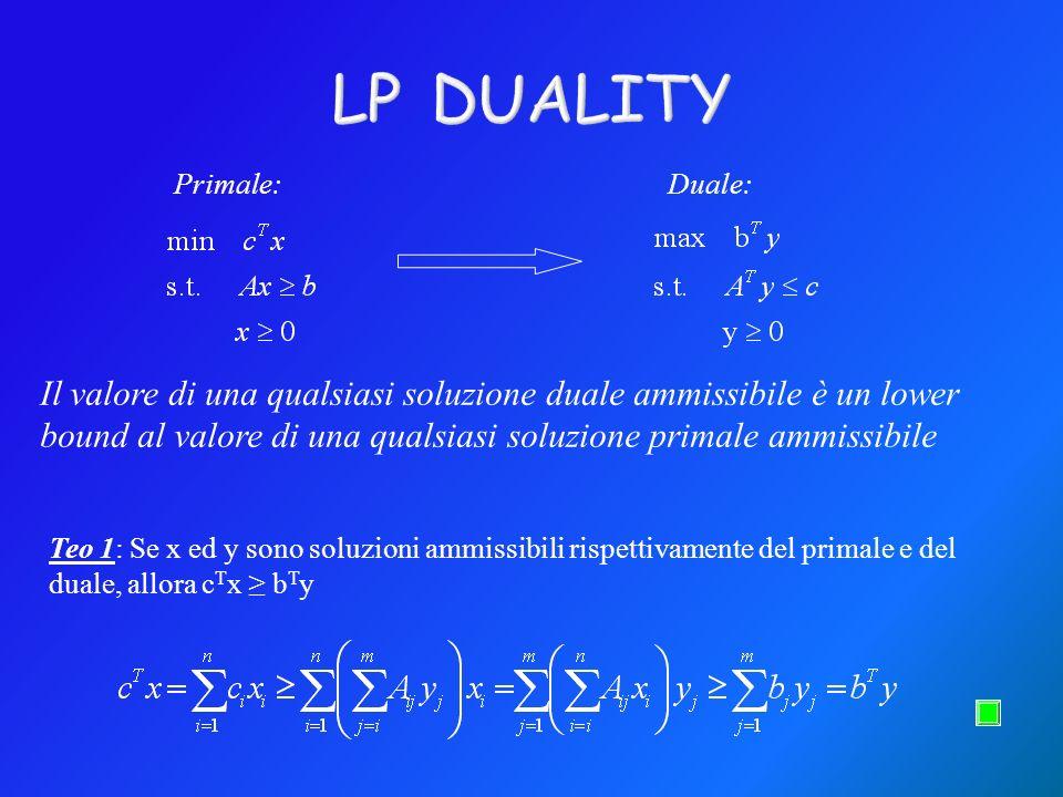 Primale:Duale: Il valore di una qualsiasi soluzione duale ammissibile è un lower bound al valore di una qualsiasi soluzione primale ammissibile Teo 1: Se x ed y sono soluzioni ammissibili rispettivamente del primale e del duale, allora c T x b T y
