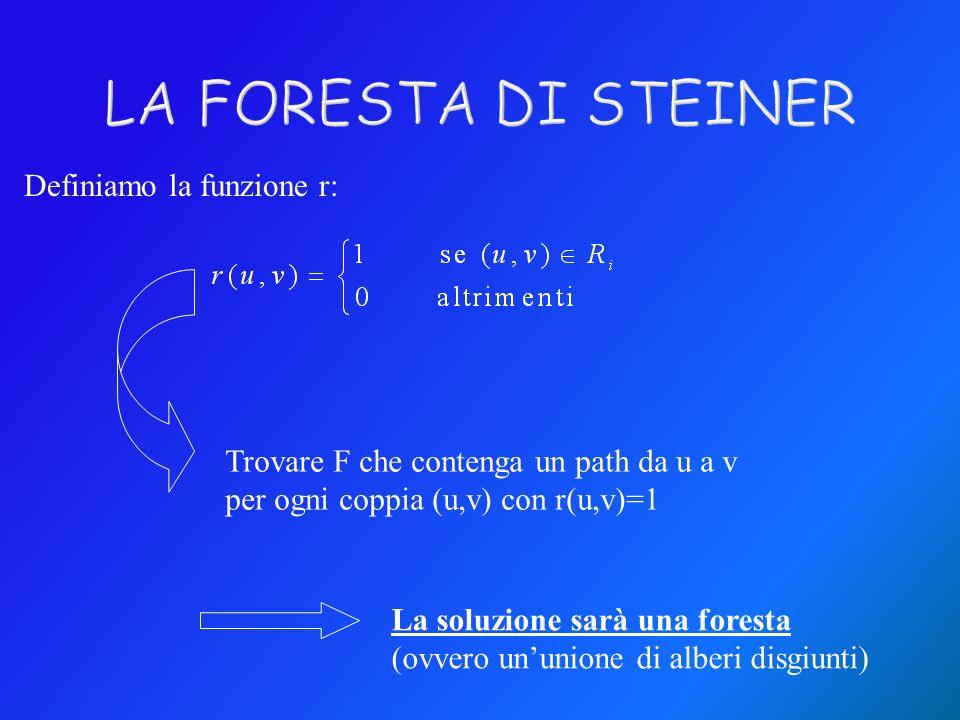LA FORESTA DI STEINER Definiamo la funzione r: Trovare F che contenga un path da u a v per ogni coppia (u,v) con r(u,v)=1 La soluzione sarà una foresta (ovvero ununione di alberi disgiunti)