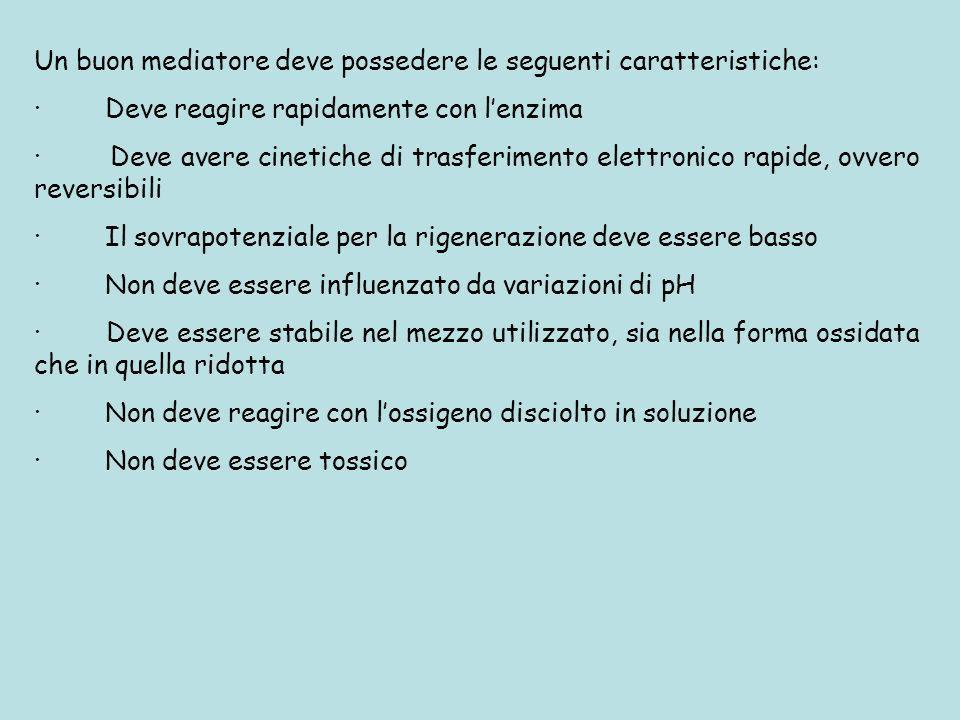 Un buon mediatore deve possedere le seguenti caratteristiche: · Deve reagire rapidamente con lenzima · Deve avere cinetiche di trasferimento elettroni