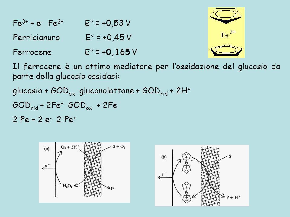 Fe 3+ + e - Fe 2+ E° = +0,53 V Ferricianuro E° = +0,45 V Ferrocene E° = +0,165 V Il ferrocene è un ottimo mediatore per lossidazione del glucosio da p