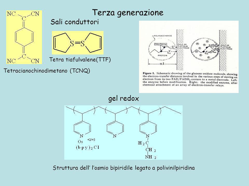 Struttura dell losmio bipiridile legato a polivinilpiridina Terza generazione gel redox Tetracianochinodimetano (TCNQ) Tetra tiafulvalene(TTF) Sali co