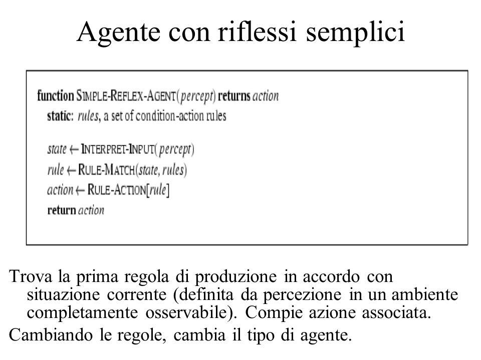 Agente con riflessi semplici Trova la prima regola di produzione in accordo con situazione corrente (definita da percezione in un ambiente completamente osservabile).
