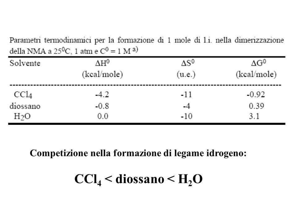 Competizione nella formazione di legame idrogeno: CCl 4 < diossano < H 2 O