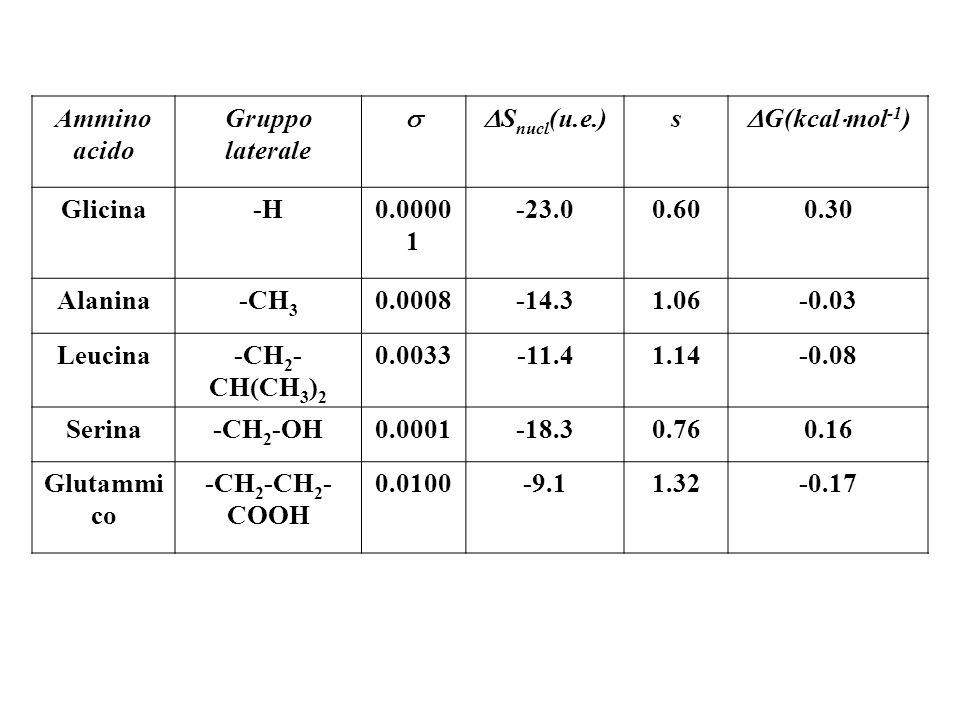 Ammino acido Gruppo laterale S nucl (u.e.) s G(kcal mol -1 ) Glicina-H0.0000 1 -23.00.600.30 Alanina-CH 3 0.0008-14.31.06-0.03 Leucina-CH 2 - CH(CH 3