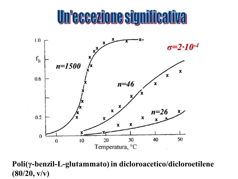 n=1500 n=46 n=26 Poli(γ-benzil-L-glutammato) in dicloroacetico/dicloroetilene (80/20, v/v) σ=2·10 -4