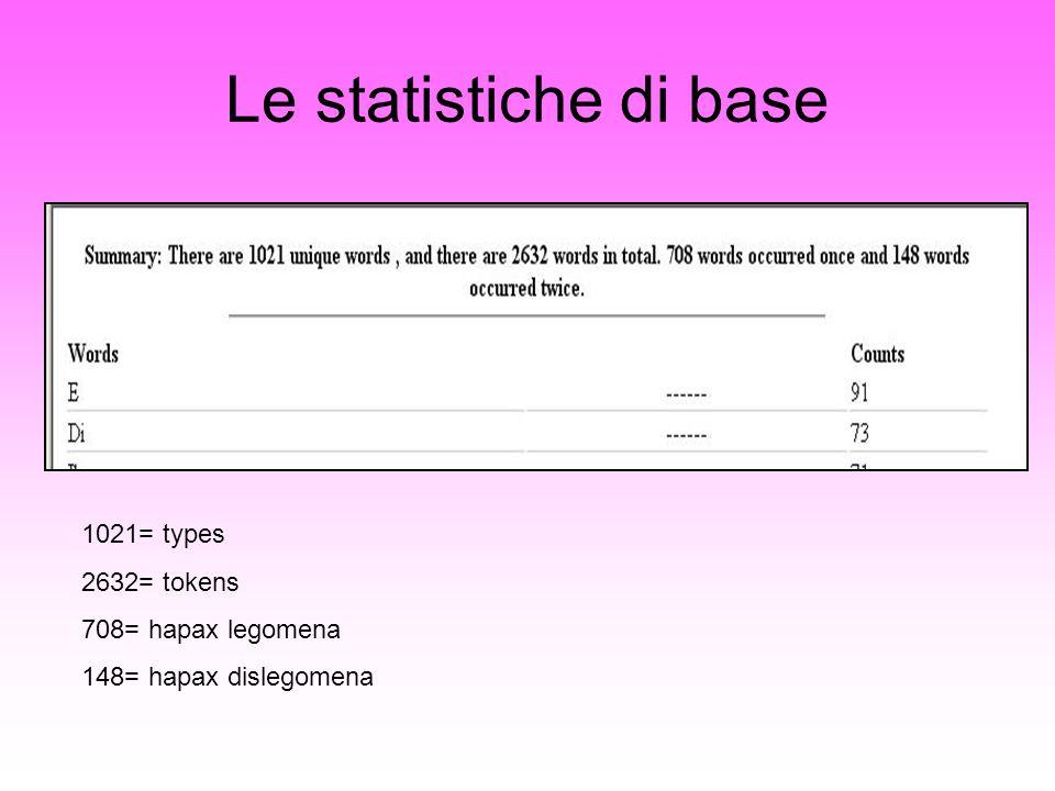 Le statistiche di base 1021= types 2632= tokens 708= hapax legomena 148= hapax dislegomena