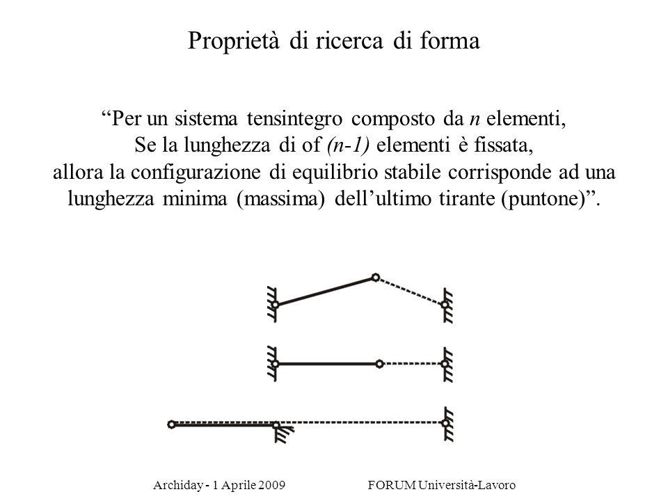 Archiday - 1 Aprile 2009 FORUM Università-Lavoro Per un sistema tensintegro composto da n elementi, Se la lunghezza di of (n-1) elementi è fissata, al