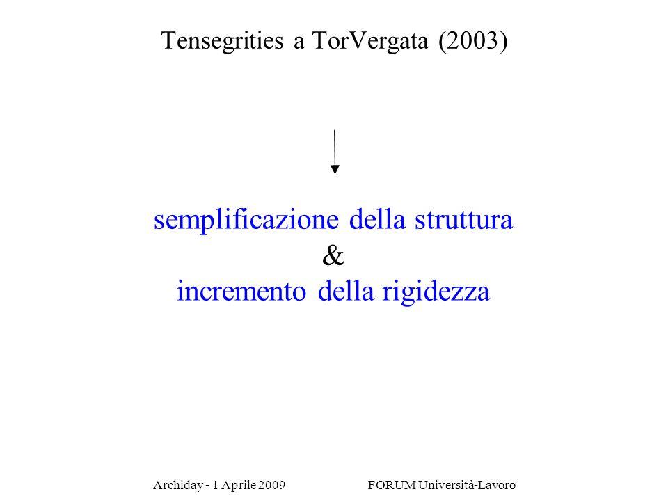 Archiday - 1 Aprile 2009 FORUM Università-Lavoro Tensegrities a TorVergata (2003) semplificazione della struttura & incremento della rigidezza