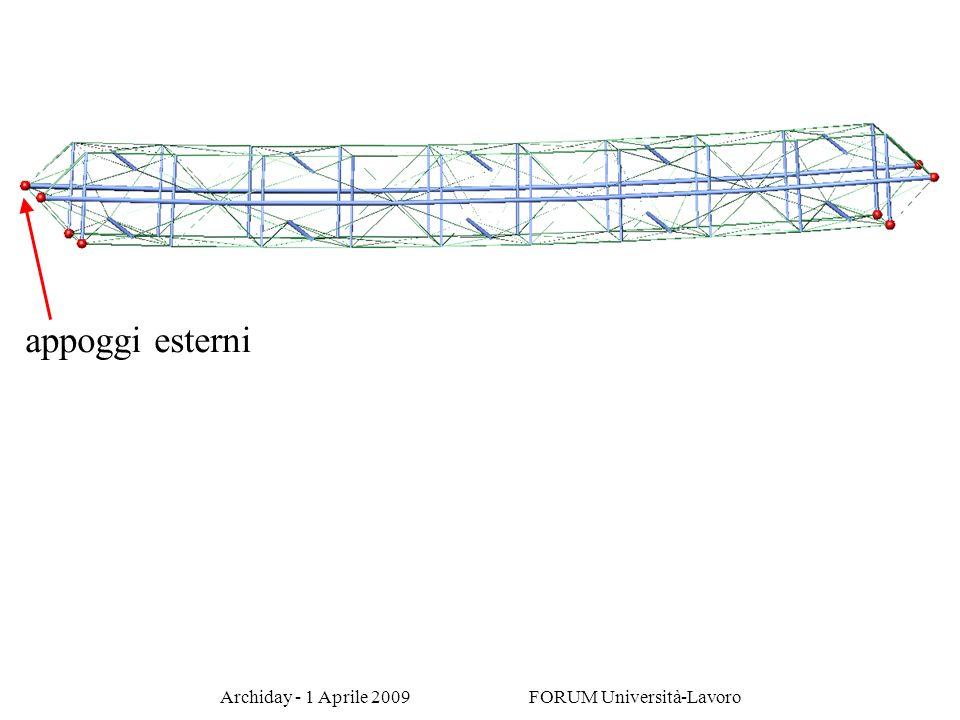 Archiday - 1 Aprile 2009 FORUM Università-Lavoro appoggi esterni