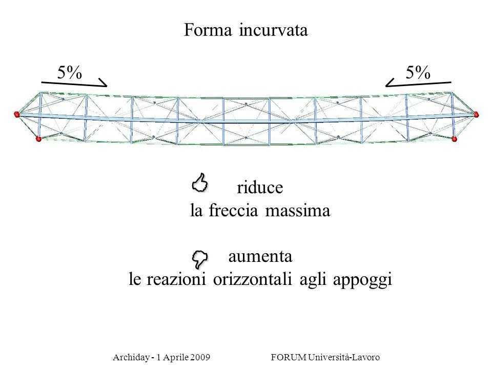 Archiday - 1 Aprile 2009 FORUM Università-Lavoro Forma incurvata 5% riduce la freccia massima aumenta le reazioni orizzontali agli appoggi