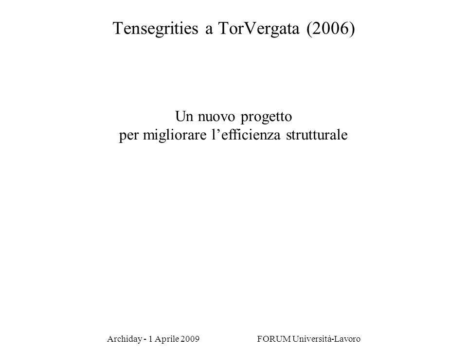 Archiday - 1 Aprile 2009 FORUM Università-Lavoro Un nuovo progetto per migliorare lefficienza strutturale Tensegrities a TorVergata (2006)