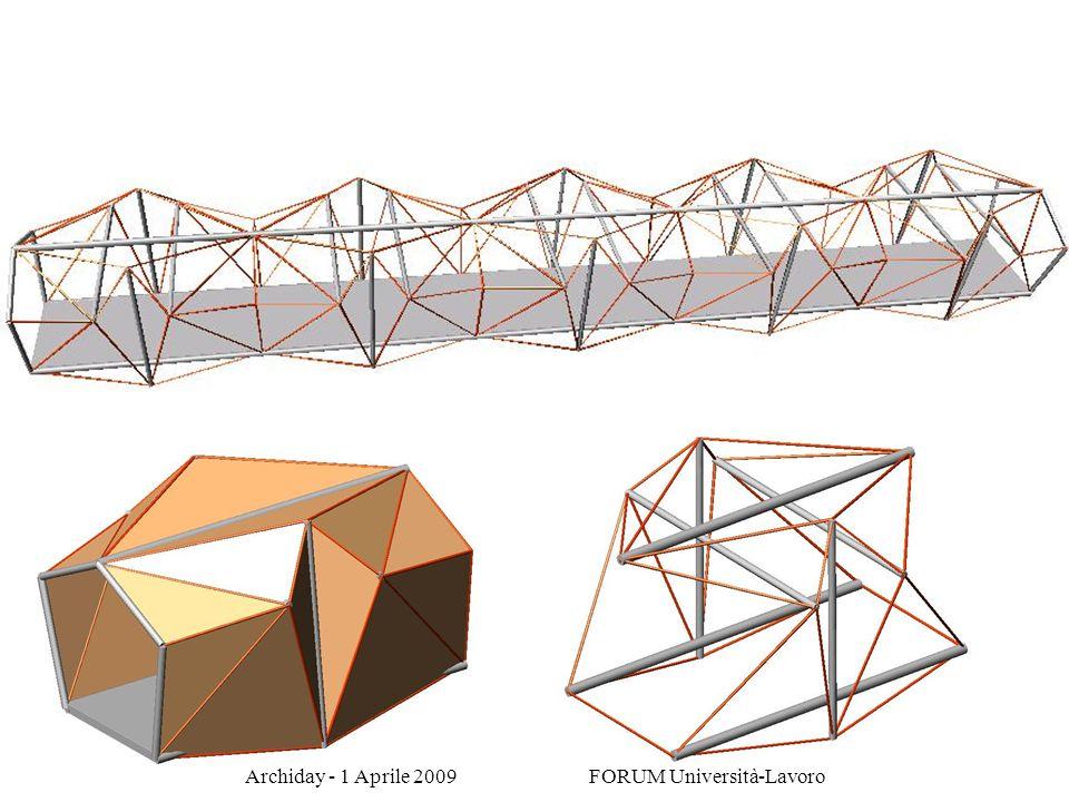 Archiday - 1 Aprile 2009 FORUM Università-Lavoro