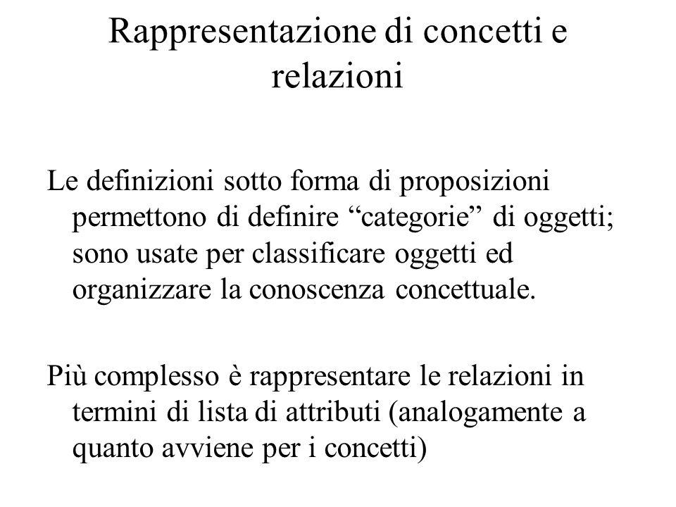 Rappresentazione di concetti e relazioni Le definizioni sotto forma di proposizioni permettono di definire categorie di oggetti; sono usate per classificare oggetti ed organizzare la conoscenza concettuale.