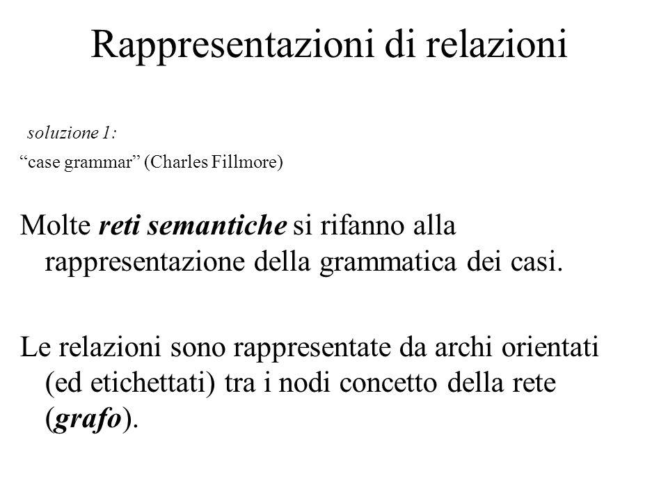 Rappresentazioni di relazioni soluzione 1: case grammar (Charles Fillmore) Molte reti semantiche si rifanno alla rappresentazione della grammatica dei casi.